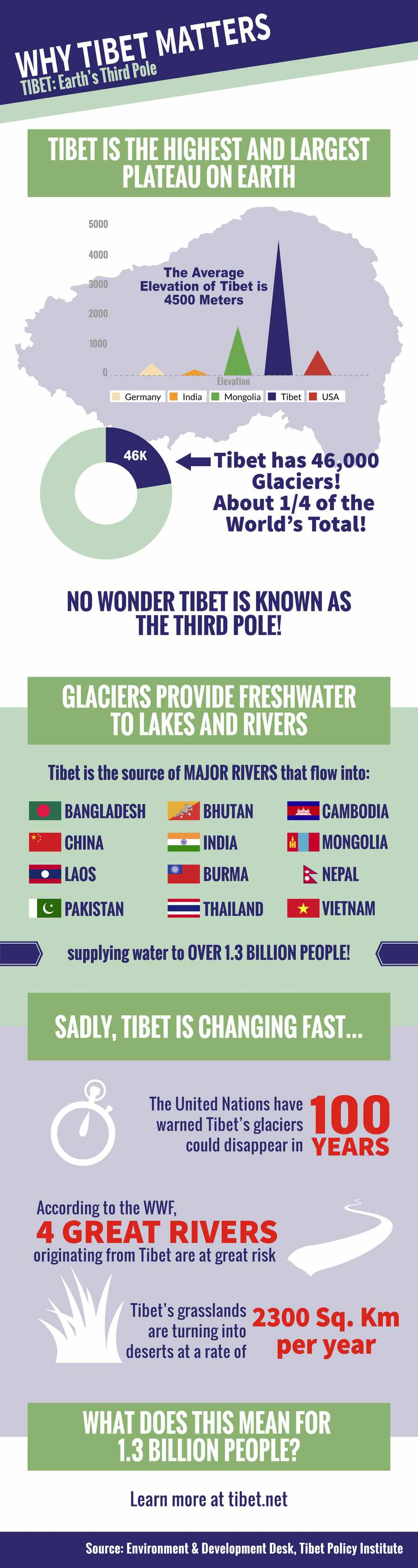 Why-Tibet-Matters