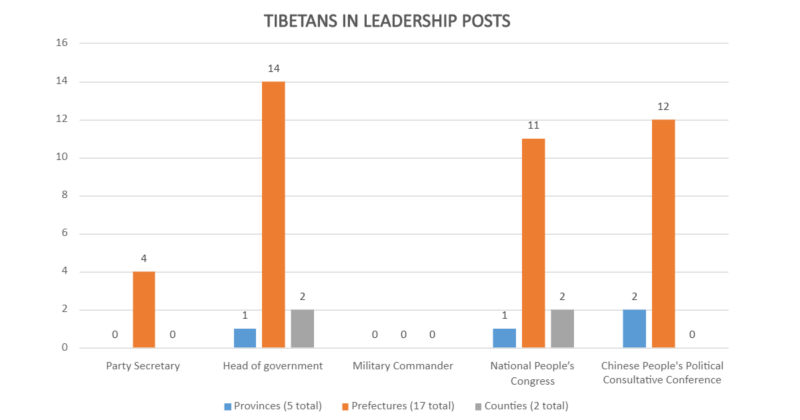 Graph displaying the absence of Tibetans in leadership posts under the CCP. Credit: ICT