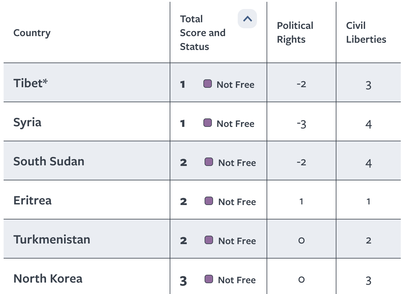 Freedom in the World 2021 Ranking: Tibet ties Syria as world's least free